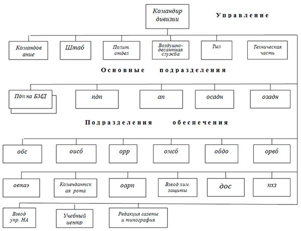 Парашютно-десантный полк на