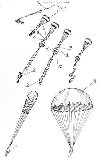 Схема работы парашюта Д-4